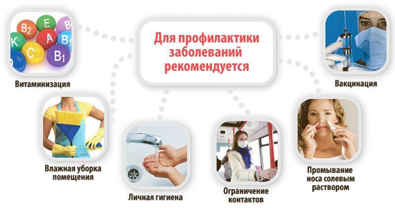 Санбюллетень профилактика гриппа и орви thumbnail